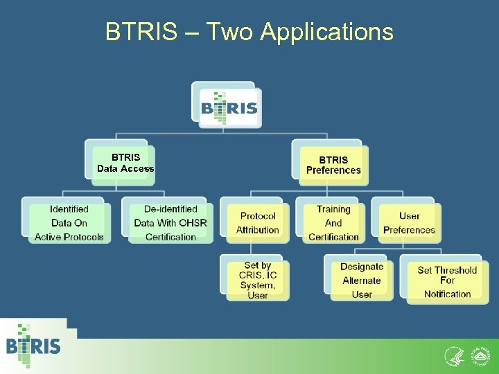 BTRIS – Two Applications BTRIS Data Access