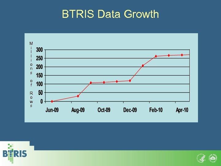 BTRIS Data Growth M i l l i o n s o f R