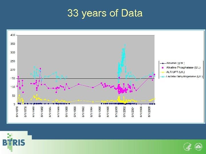 33 years of Data