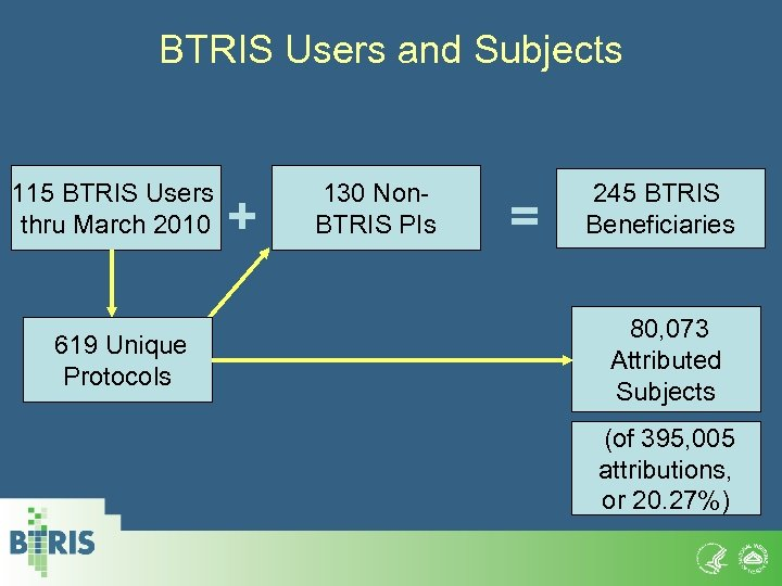 BTRIS Users and Subjects 115 BTRIS Users thru March 2010 619 Unique Protocols +