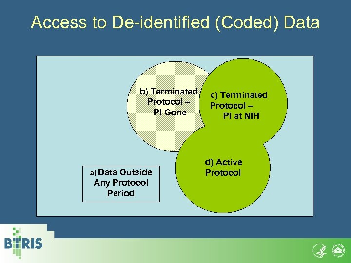 Access to De-identified (Coded) Data b) Terminated Protocol – PI Gone a) Data Outside