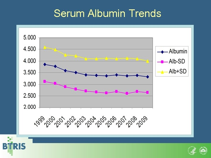 Serum Albumin Trends