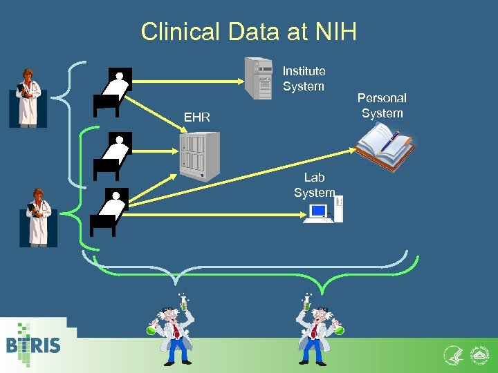 Clinical Data at NIH Institute System EHR Lab System Personal System