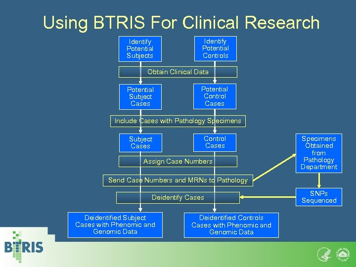 Using BTRIS For Clinical Research Identify Potential Subjects Identify Potential Controls Obtain Clinical Data