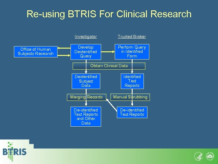 Re-using BTRIS For Clinical Research Investigator Office of Human Subjects Research Trusted Broker Develop