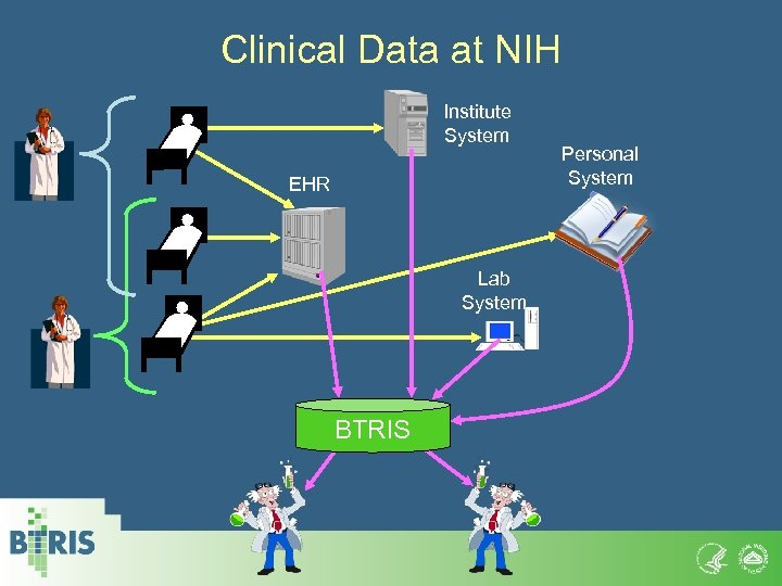 Clinical Data at NIH Institute System EHR Lab System BTRIS Personal System