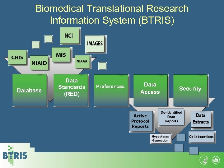 Biomedical Translational Research Information System (BTRIS) Database Data Standards (RED) Preferences Data Access Security