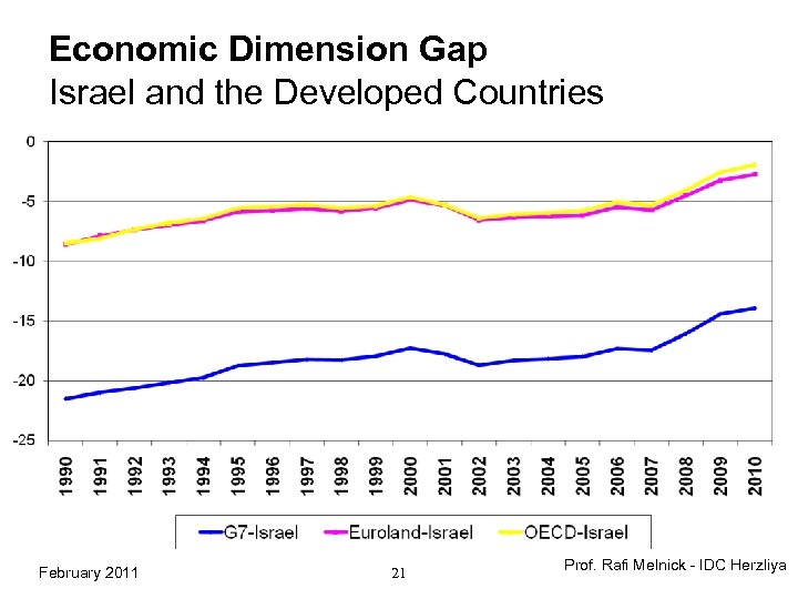 Economic Dimension Gap Israel and the Developed Countries February 2011 21 Prof. Rafi Melnick