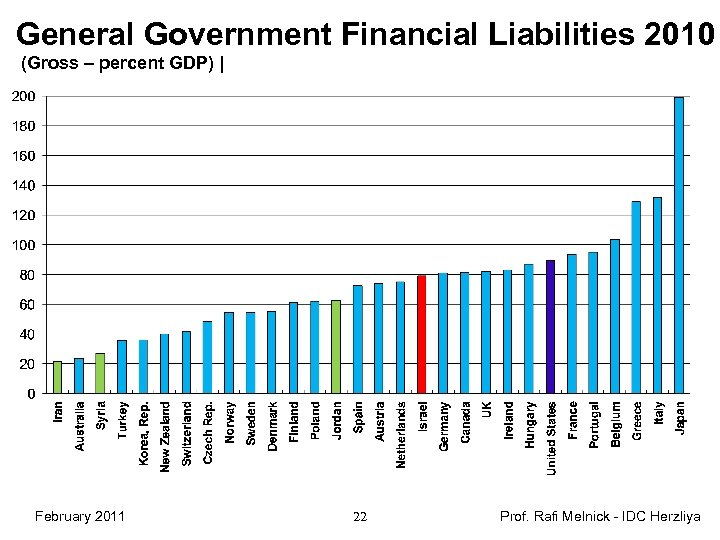 General Government Financial Liabilities 2010 (Gross – percent GDP) | February 2011 22 Prof.