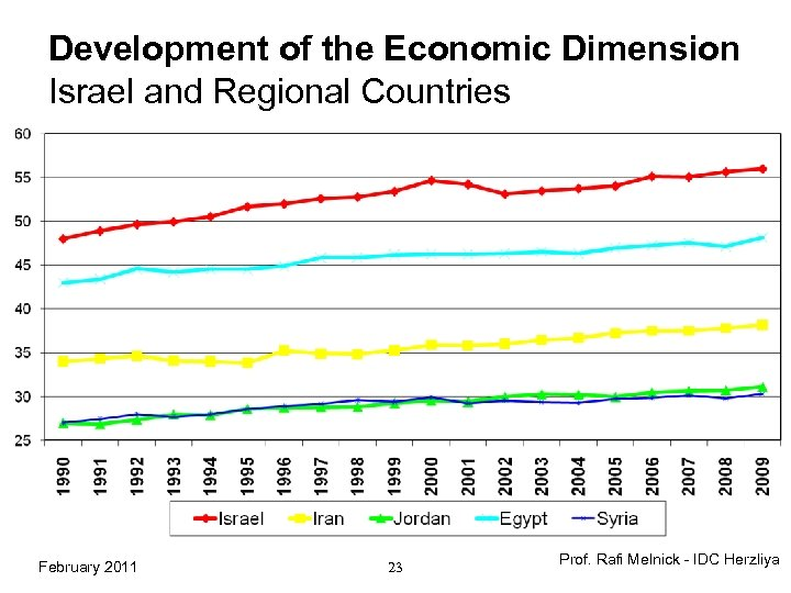 Development of the Economic Dimension Israel and Regional Countries February 2011 23 Prof. Rafi