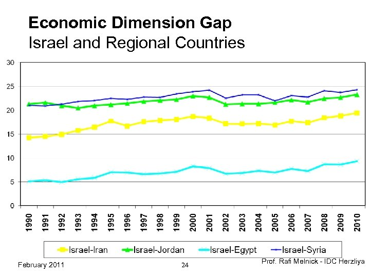 Economic Dimension Gap Israel and Regional Countries February 2011 24 Prof. Rafi Melnick -