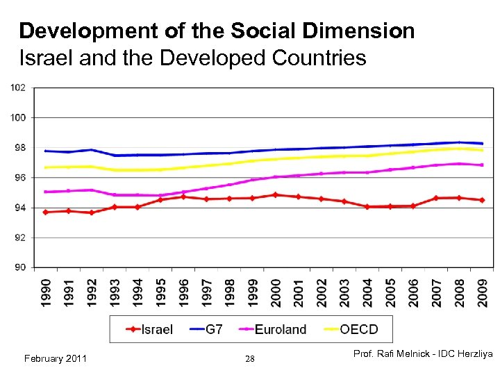 Development of the Social Dimension Israel and the Developed Countries February 2011 28 Prof.