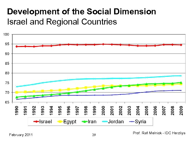 Development of the Social Dimension Israel and Regional Countries February 2011 29 Prof. Rafi
