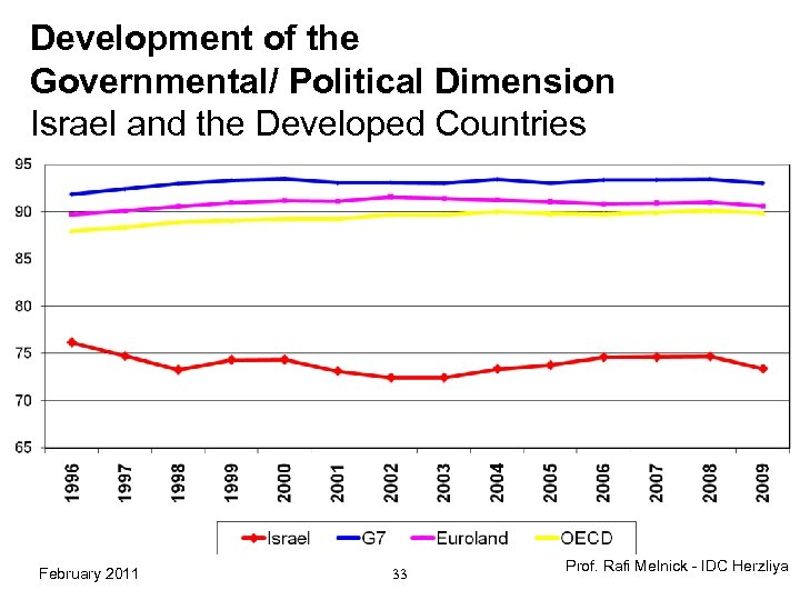 Development of the Governmental/ Political Dimension Israel and the Developed Countries February 2011 33
