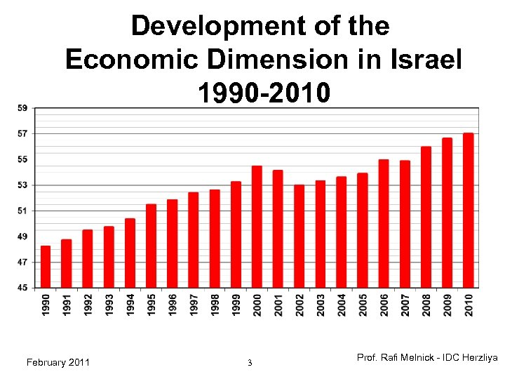 Development of the Economic Dimension in Israel 1990 -2010 February 2011 3 Prof. Rafi