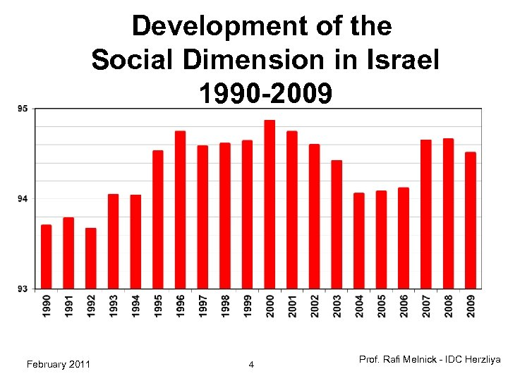 Development of the Social Dimension in Israel 1990 -2009 February 2011 4 Prof. Rafi