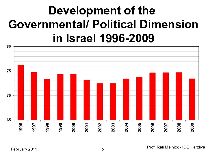 Development of the Governmental/ Political Dimension in Israel 1996 -2009 February 2011 5 Prof.