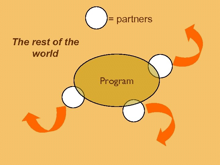 = partners The rest of the world Program