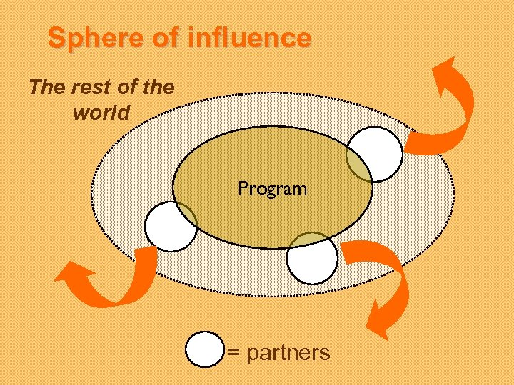 Sphere of influence The rest of the world Program = partners