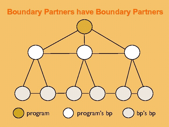 Boundary Partners have Boundary Partners program's bp bp's bp