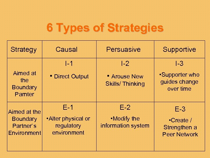6 Types of Strategies Strategy Persuasive Supportive I-1 Aimed at the Boundary Parnter Causal