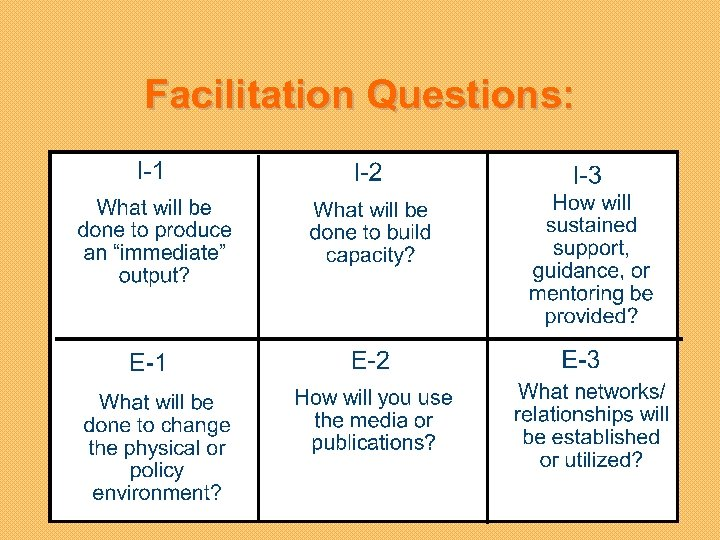Facilitation Questions: