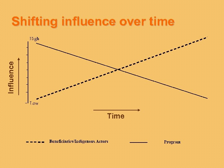 Influence Shifting influence over time Time