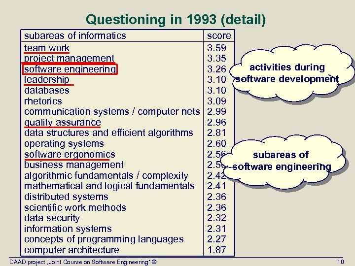 Questioning in 1993 (detail) subareas of informatics team work project management software engineering leadership