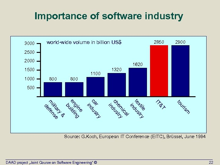 Importance of software industry 2850 2900 to world-wide volume in billion US$ IT 3000