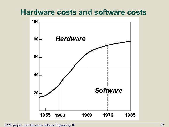 Hardware costs and software costs 100 80 Hardware 60 40 Software 20 1955 1960