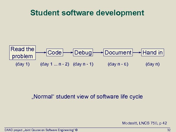 Student software development Read the problem (day 1) Code Debug (day 1. . .