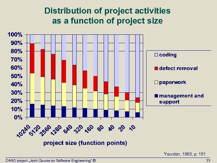 Distribution of project activities as a function of project size Yourdon, 1993, p. 151