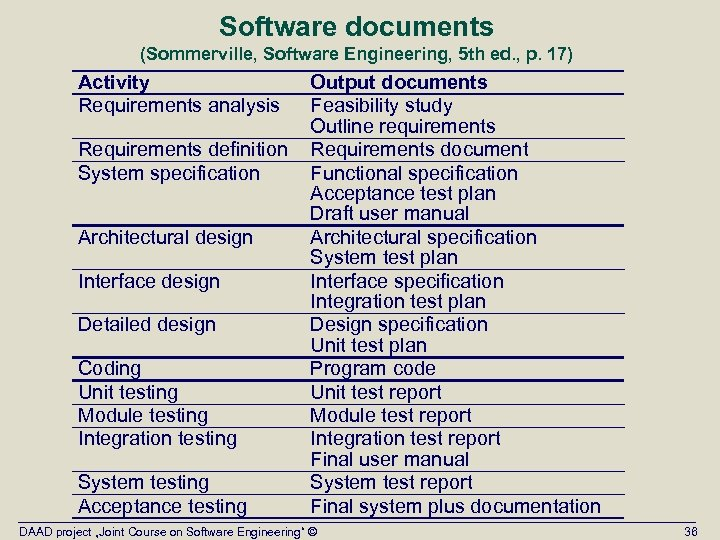 Software documents (Sommerville, Software Engineering, 5 th ed. , p. 17) Activity Requirements analysis