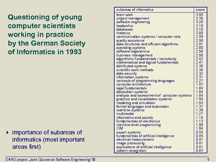 Questioning of young computer scientists working in practice by the German Society of Informatics