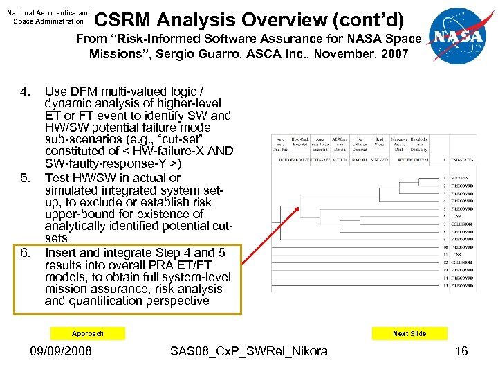 "National Aeronautics and Space Administration CSRM Analysis Overview (cont'd) From ""Risk-Informed Software Assurance for"