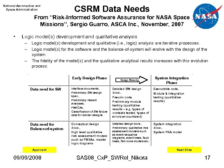 "National Aeronautics and Space Administration CSRM Data Needs From ""Risk-Informed Software Assurance for NASA"