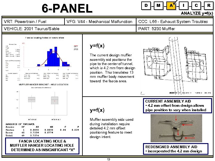 6 -PANEL VRT: Powertrain / Fuel D M A I C ANALYZE y=f(x) VFG: