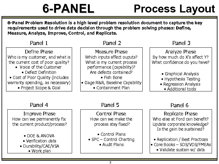 6 -PANEL Process Layout 6 -Panel Problem Resolution is a high level problem resolution