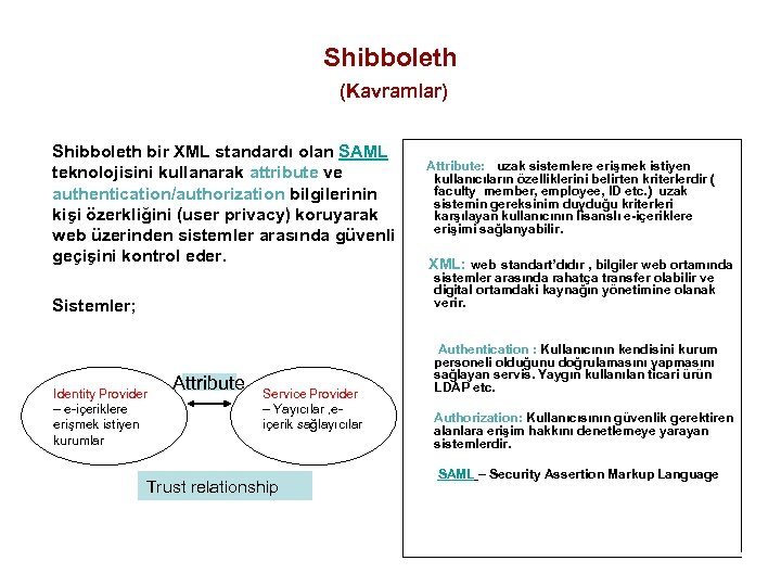 Shibboleth (Kavramlar) Shibboleth bir XML standardı olan SAML Attribute: uzak sistemlere erişmek istiyen teknolojisini