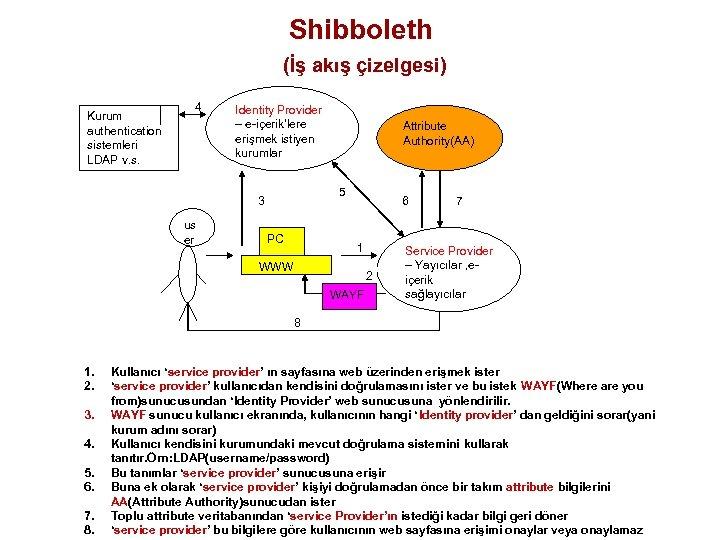 Shibboleth (İş akış çizelgesi) Kurum authentication sistemleri LDAP v. s. 4 Identity Provider –