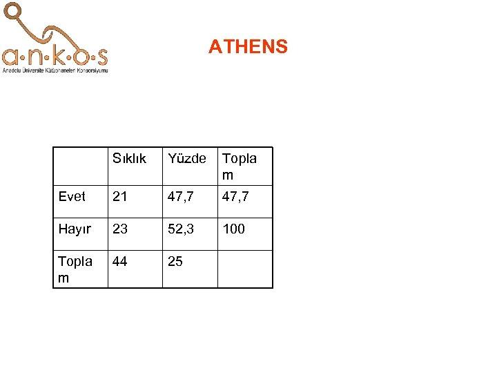 ATHENS Sıklık Yüzde Topla m Evet 21 47, 7 Hayır 23 52, 3 100