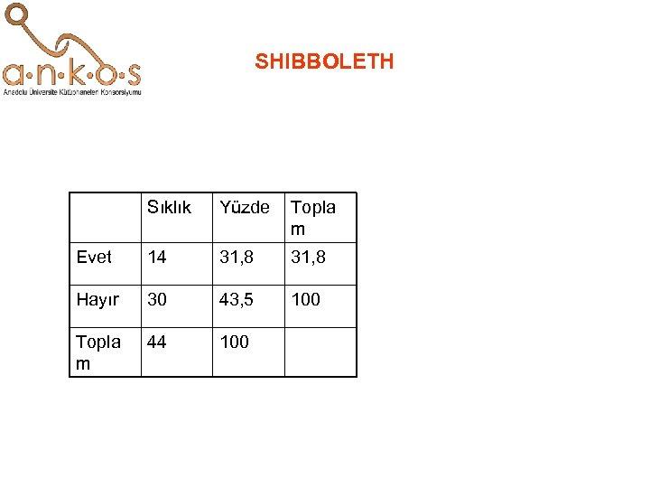 SHIBBOLETH Sıklık Yüzde Topla m Evet 14 31, 8 Hayır 30 43, 5 100