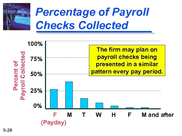 Percentage of Payroll Checks Collected Percent of Payroll Collected 100% The firm may plan