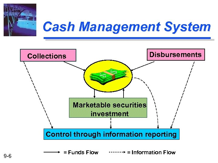 Cash Management System Disbursements Collections Marketable securities investment Control through information reporting 9 -6
