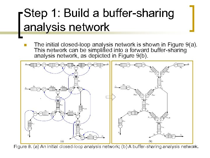Step 1: Build a buffer-sharing analysis network n The initial closed-loop analysis network is