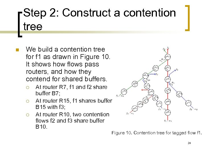 Step 2: Construct a contention tree n We build a contention tree for f