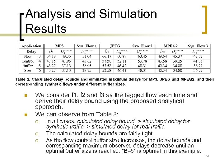 Analysis and Simulation Results n n We consider f 1, f 2 and f