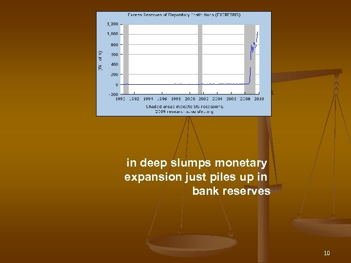 in deep slumps monetary expansion just piles up in bank reserves 10