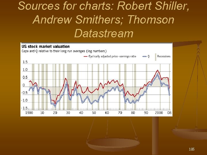 Sources for charts: Robert Shiller, Andrew Smithers; Thomson Datastream 105