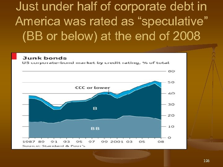 "Just under half of corporate debt in America was rated as ""speculative"" (BB or"